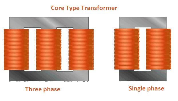 Core Type Transformer